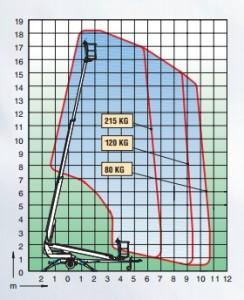 Skylift - Dino 180t data